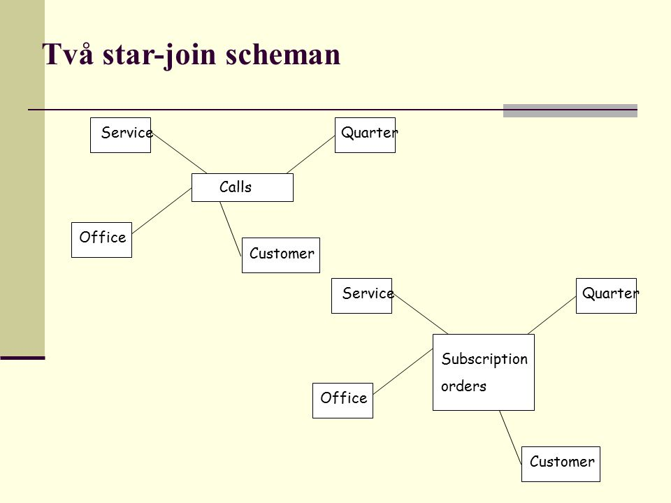 Två star-join scheman Service Quarter Calls Office Customer Service