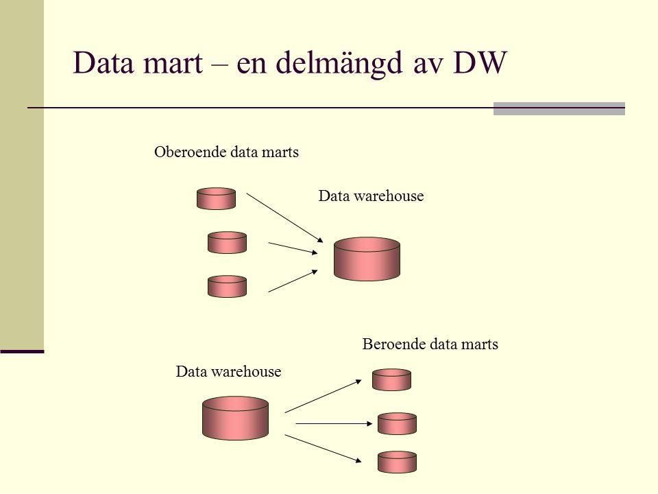 Data mart – en delmängd av DW