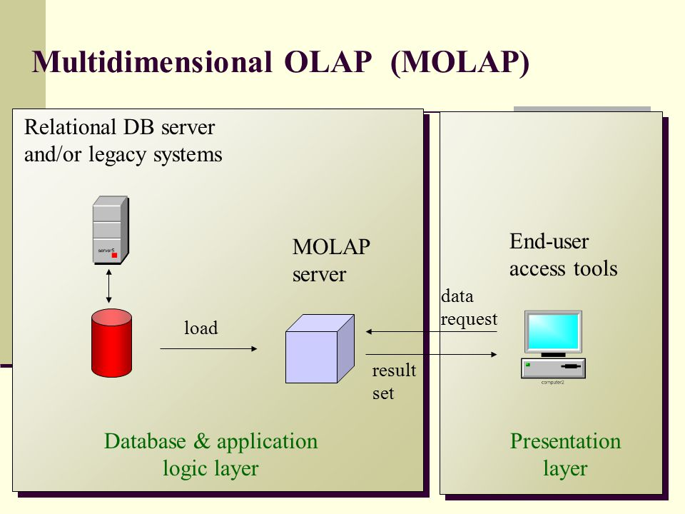 Multidimensional OLAP (MOLAP)