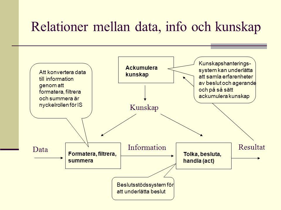 Relationer mellan data, info och kunskap