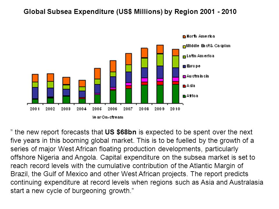 Global Subsea Expenditure (US$ Millions) by Region 2001 - 2010