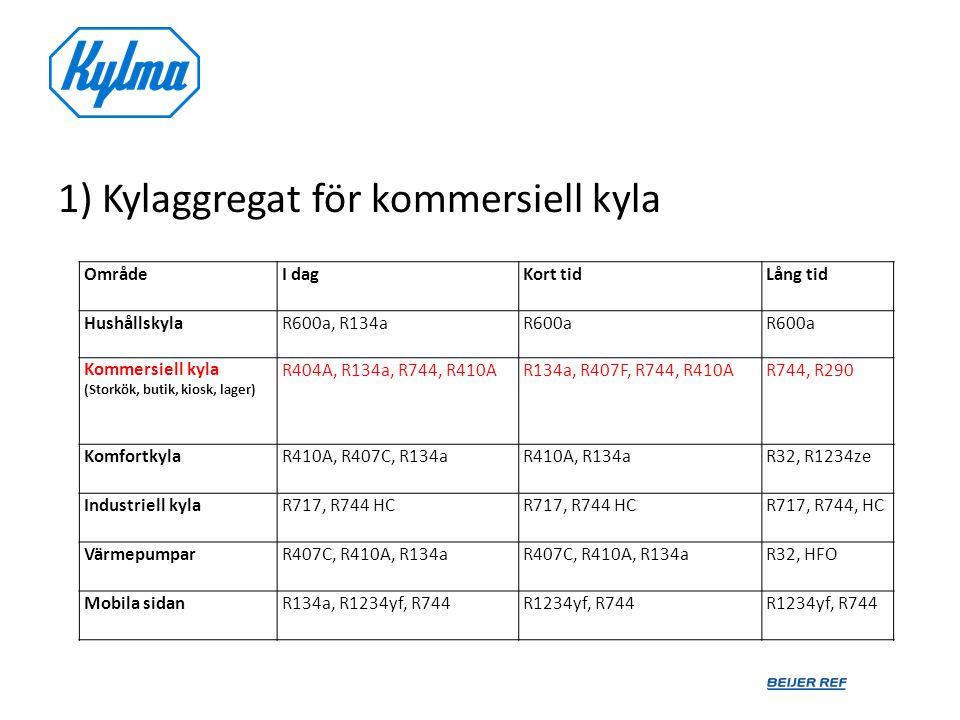 1) Kylaggregat för kommersiell kyla