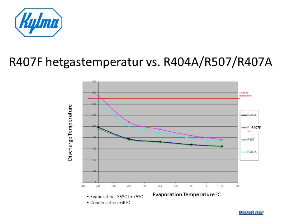 R407F hetgastemperatur vs. R404A/R507/R407A