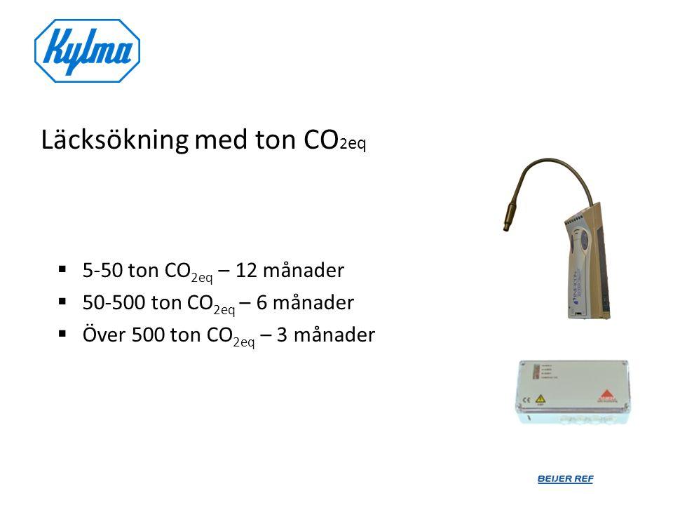 Läcksökning med ton CO2eq