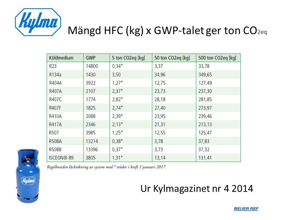 Mängd HFC (kg) x GWP-talet ger ton CO2eq