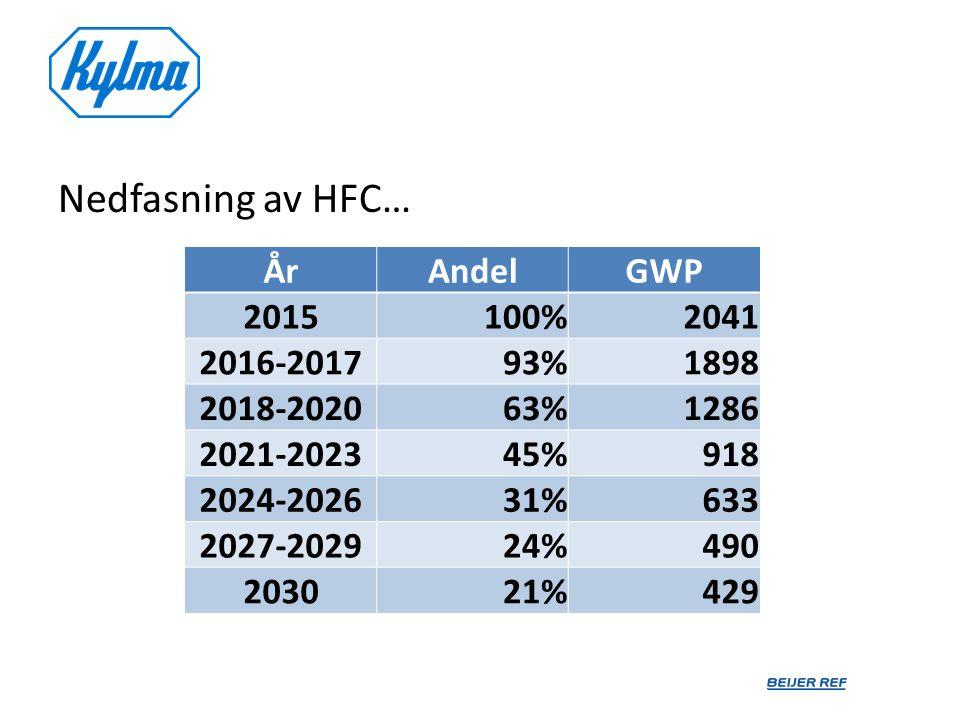 Nedfasning av HFC… År Andel GWP 2015 100% 2041 2016-2017 93% 1898