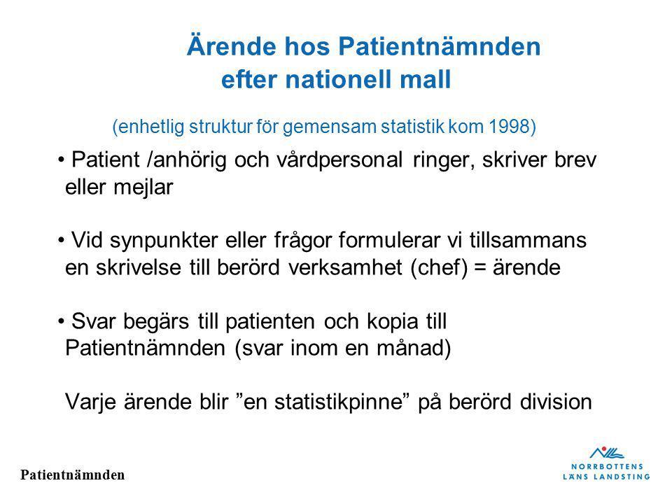 Ärende hos Patientnämnden efter nationell mall (enhetlig struktur för gemensam statistik kom 1998)