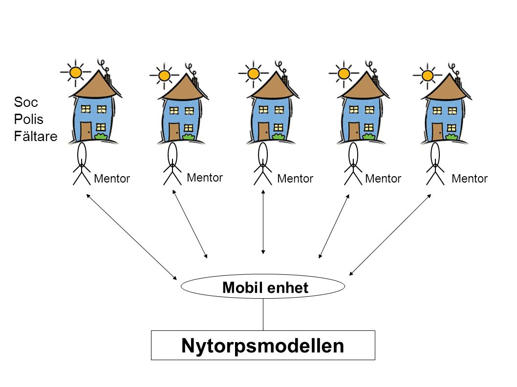 Nytorpsmodellen Mobil enhet Soc Polis Fältare Mentor Mentor Mentor