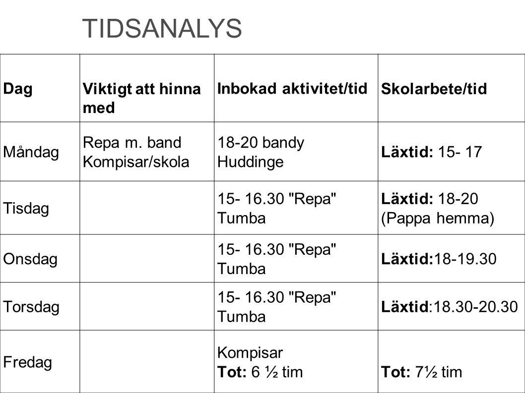 TIDSANALYS Dag Viktigt att hinna med Inbokad aktivitet/tid