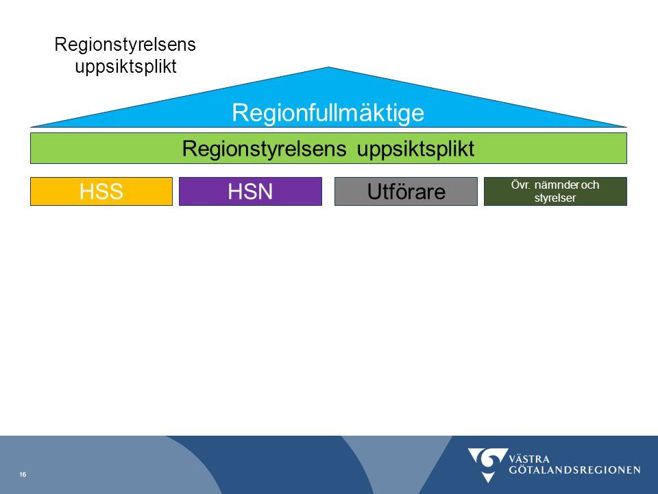 Regionfullmäktige Regionstyrelsens uppsiktsplikt HSS HSN Utförare