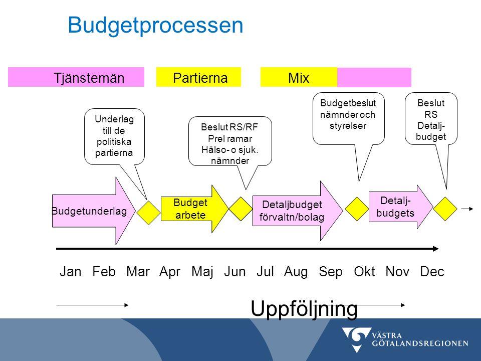 Budgetprocessen Tjänstemän Partierna Mix