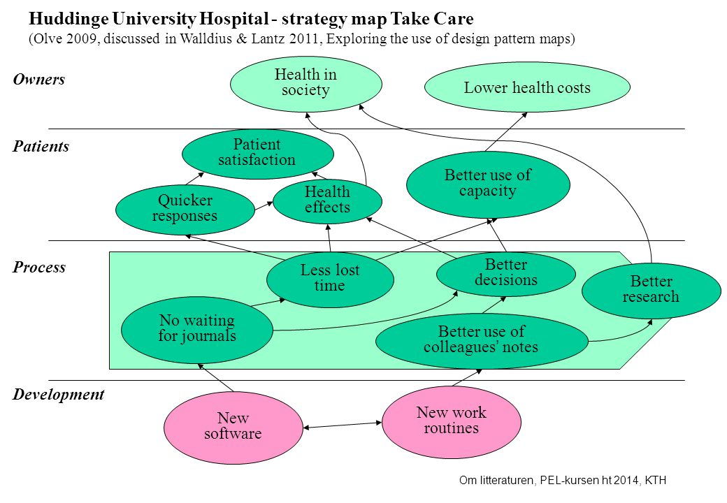 Huddinge University Hospital - strategy map Take Care