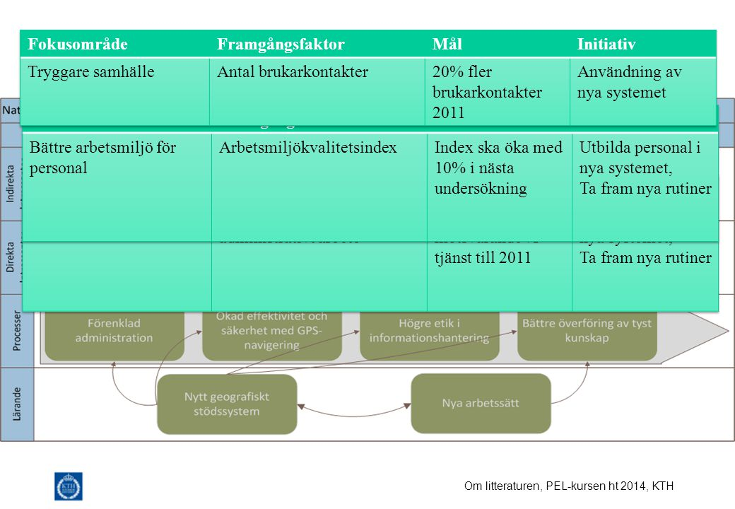 Strategikarta Fokusområde Framgångsfaktor Mål Initiativ