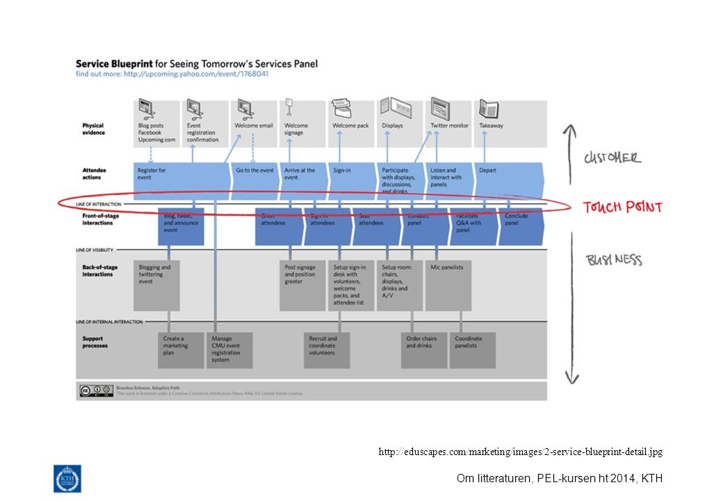 http://eduscapes.com/marketing/images/2-service-blueprint-detail.jpg