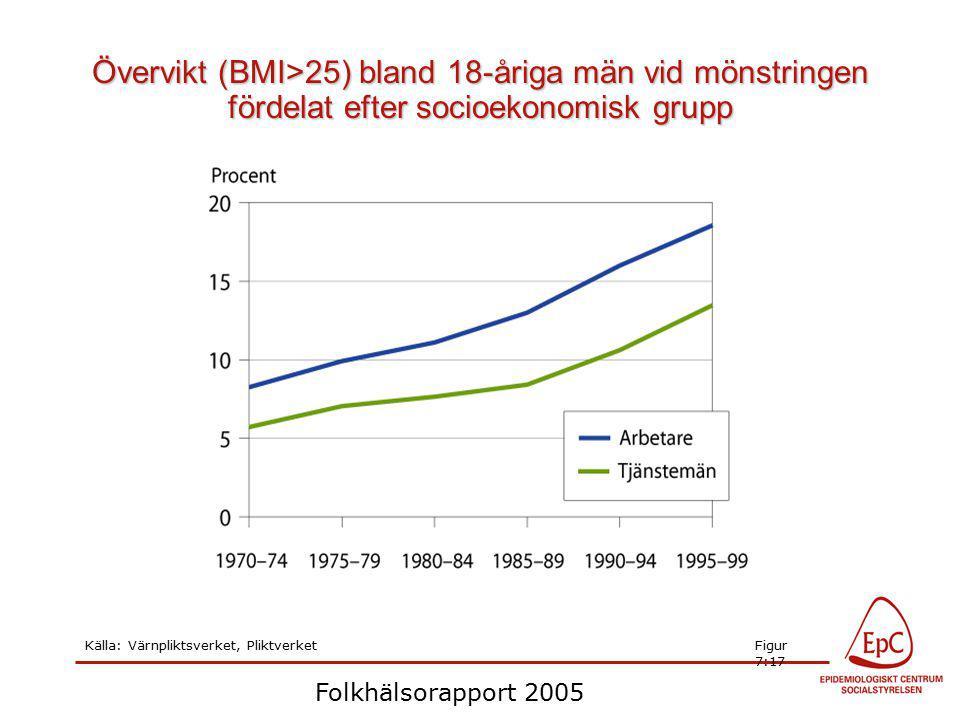Övervikt (BMI>25) bland 18-åriga män vid mönstringen fördelat efter socioekonomisk grupp