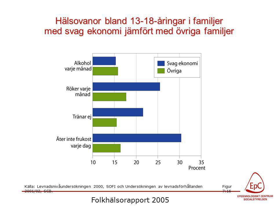 Hälsovanor bland 13-18-åringar i familjer med svag ekonomi jämfört med övriga familjer