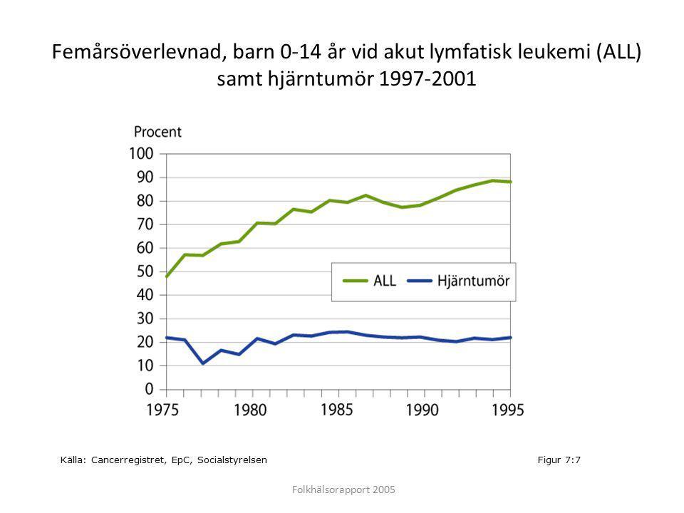 Femårsöverlevnad, barn 0-14 år vid akut lymfatisk leukemi (ALL) samt hjärntumör 1997-2001