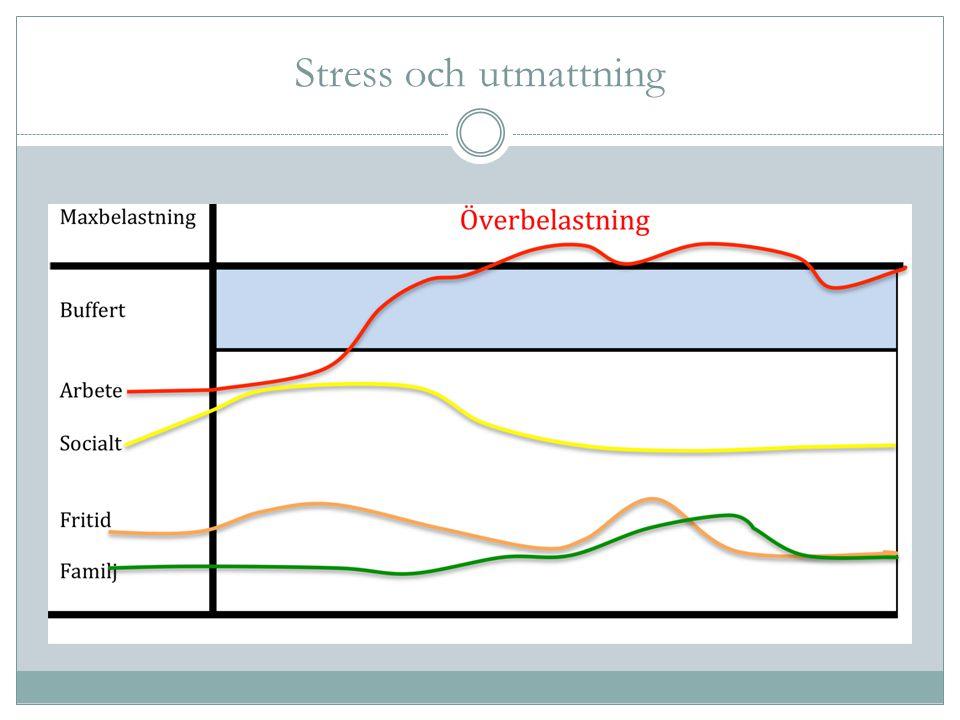 Stress och utmattning