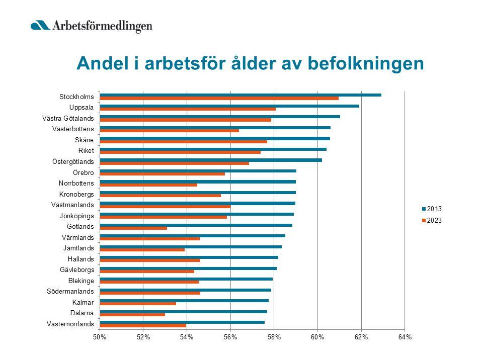 Andel i arbetsför ålder av befolkningen