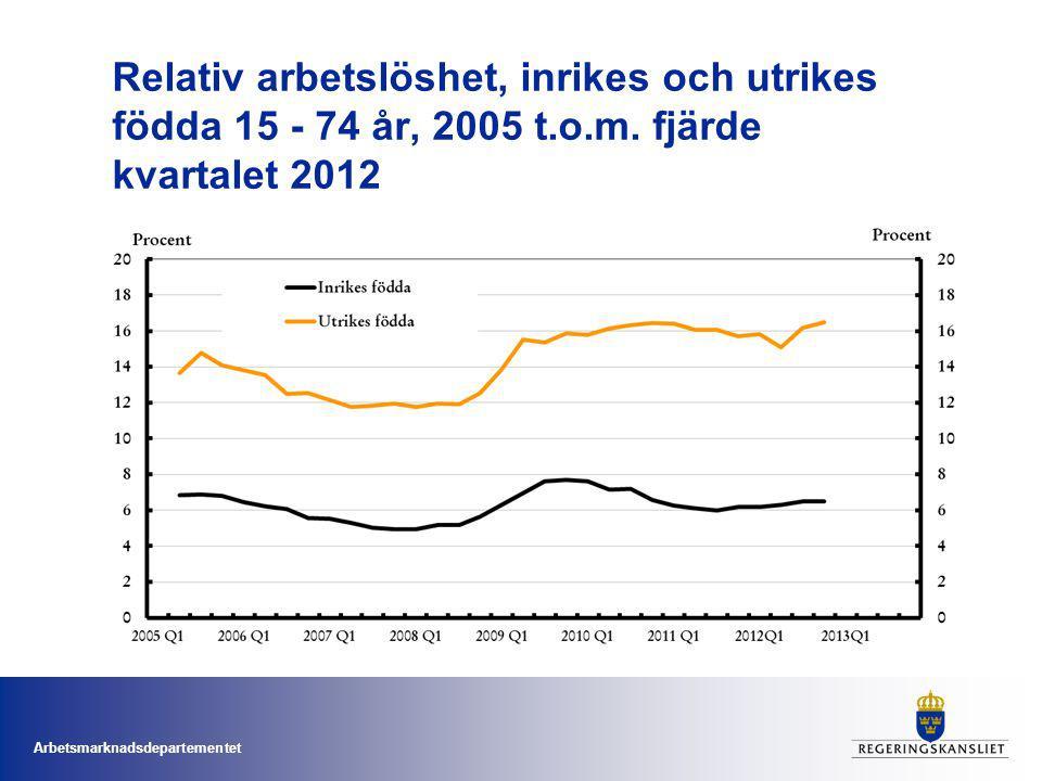 Relativ arbetslöshet, inrikes och utrikes födda 15 - 74 år, 2005 t. o