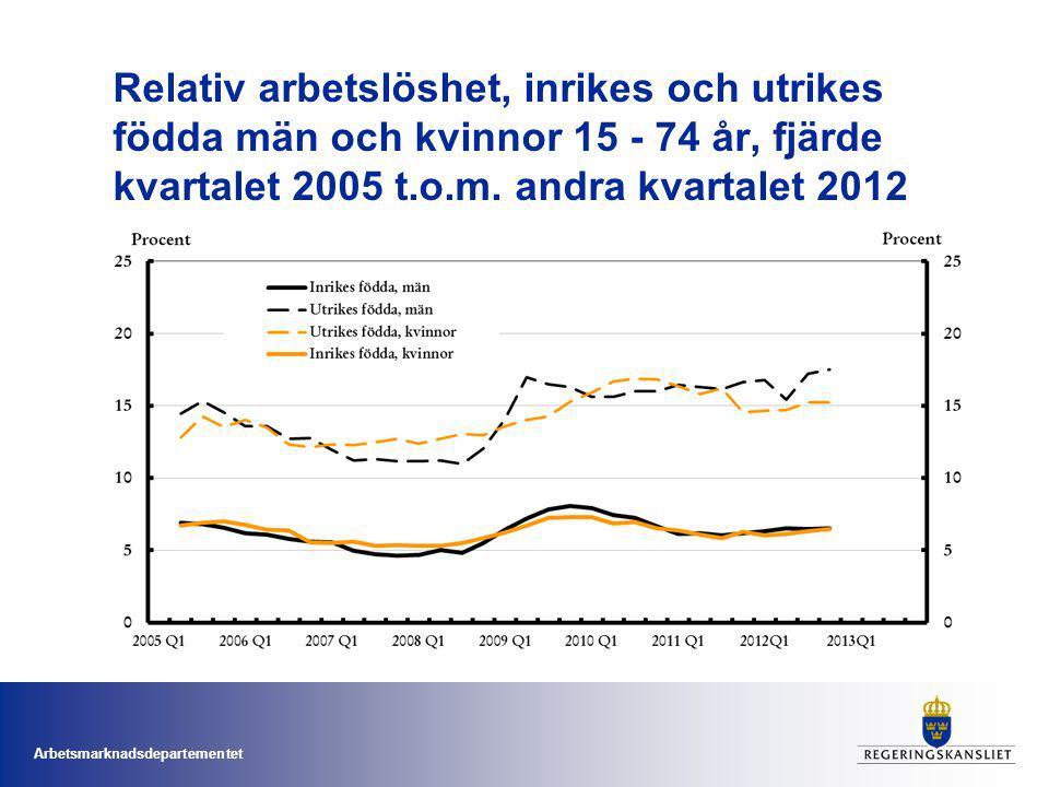 Relativ arbetslöshet, inrikes och utrikes födda män och kvinnor 15 - 74 år, fjärde kvartalet 2005 t.o.m.