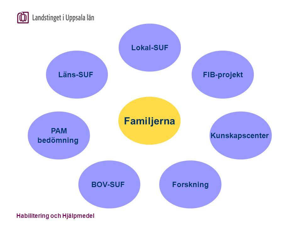 Familjerna Läns-SUF PAM bedömning BOV-SUF Forskning Kunskapscenter