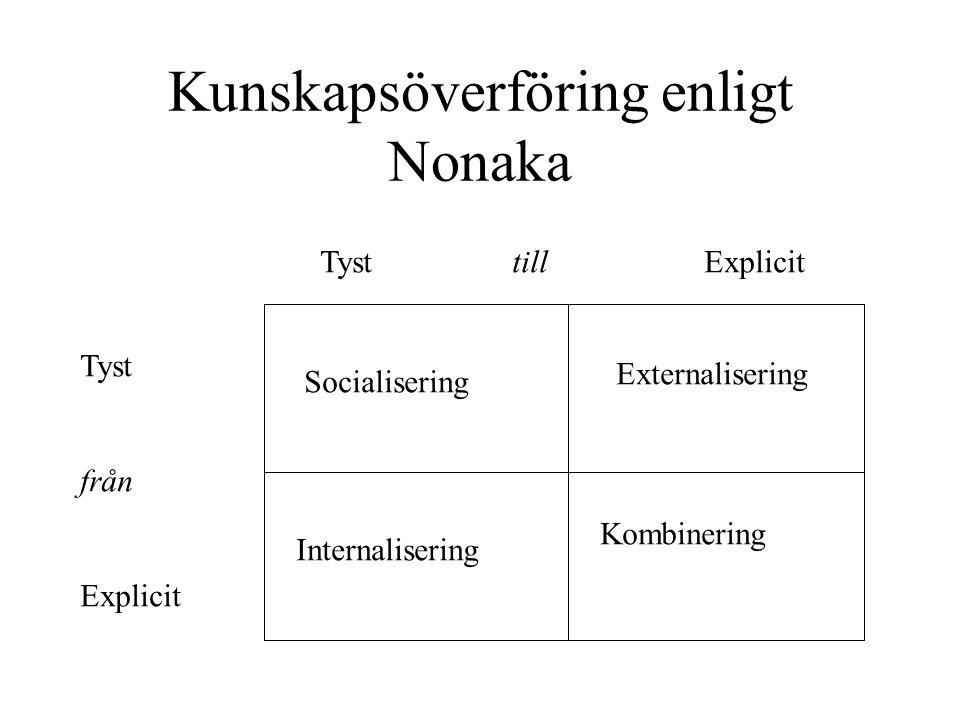Kunskapsöverföring enligt Nonaka