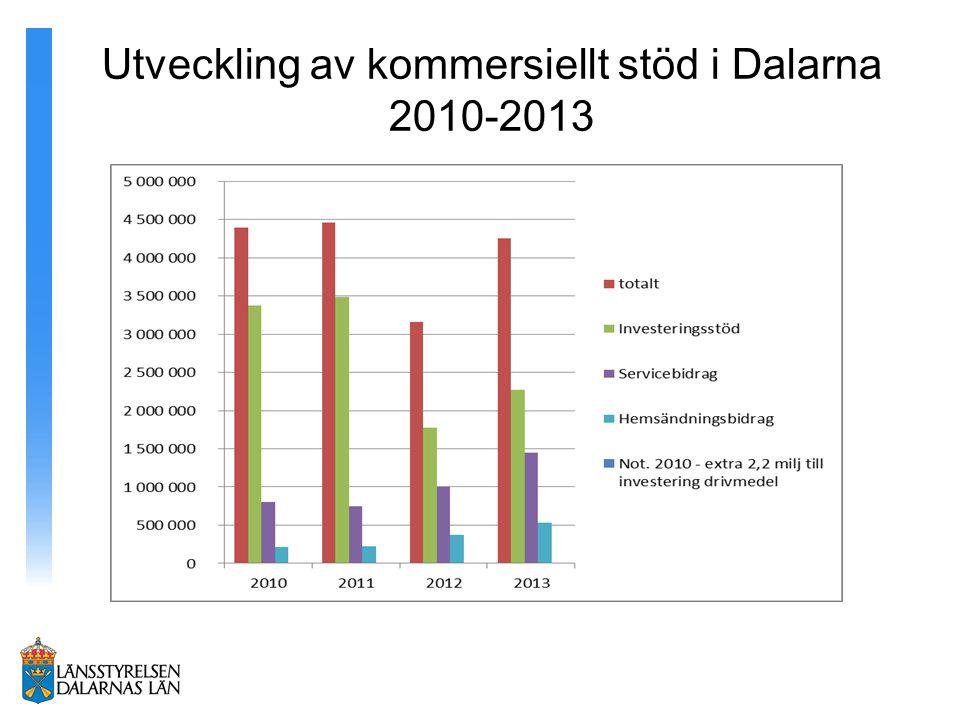 Utveckling av kommersiellt stöd i Dalarna 2010-2013