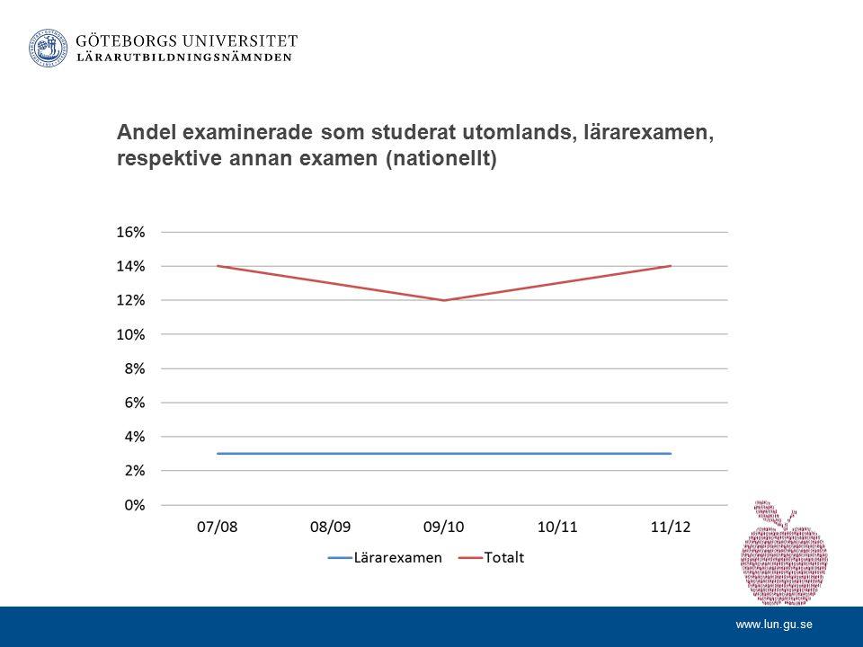 Andel examinerade som studerat utomlands, lärarexamen, respektive annan examen (nationellt)
