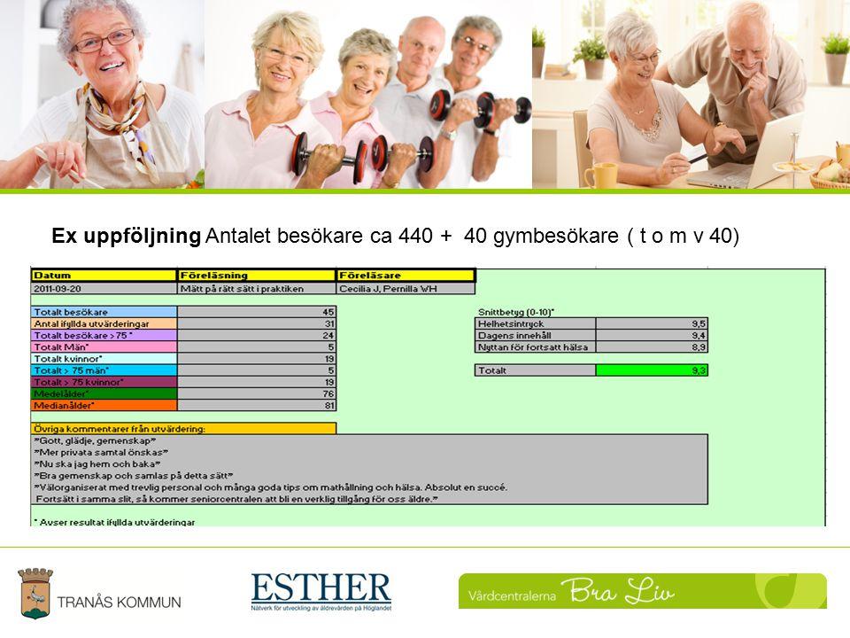 Ex uppföljning Antalet besökare ca 440 + 40 gymbesökare ( t o m v 40)