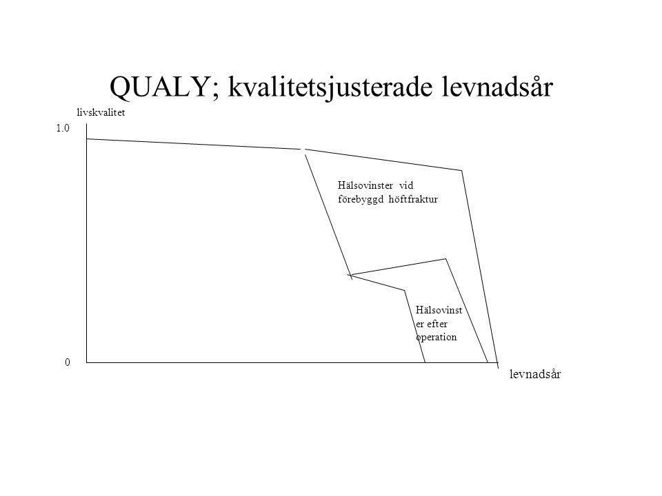 QUALY; kvalitetsjusterade levnadsår