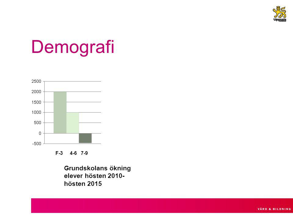 Demografi F-3 4-6 7-9 Grundskolans ökning elever hösten 2010-hösten 2015