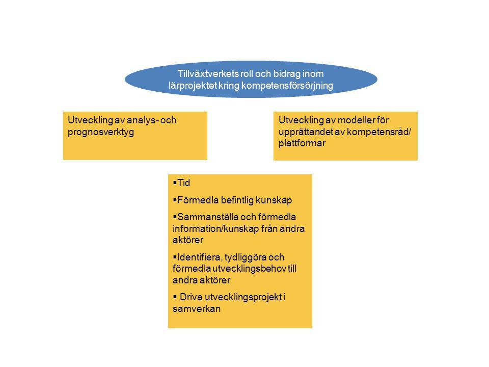 Tillväxtverkets roll och bidrag inom lärprojektet kring kompetensförsörjning