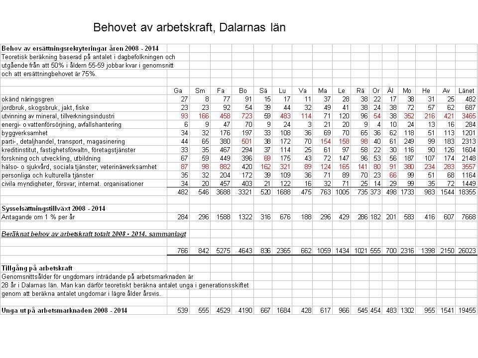 Behovet av arbetskraft, Dalarnas län