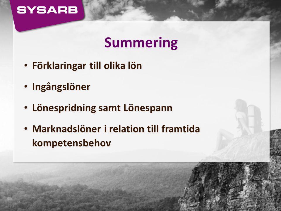 Summering Förklaringar till olika lön Ingångslöner