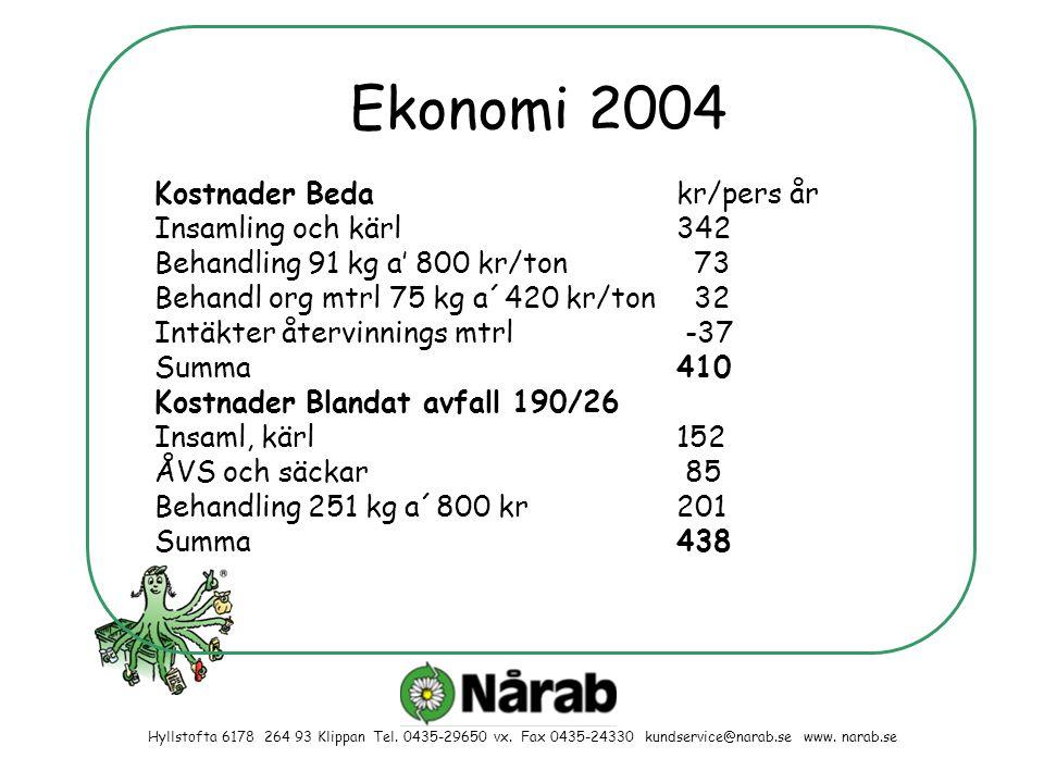 Ekonomi 2004 Kostnader Beda kr/pers år Insamling och kärl 342