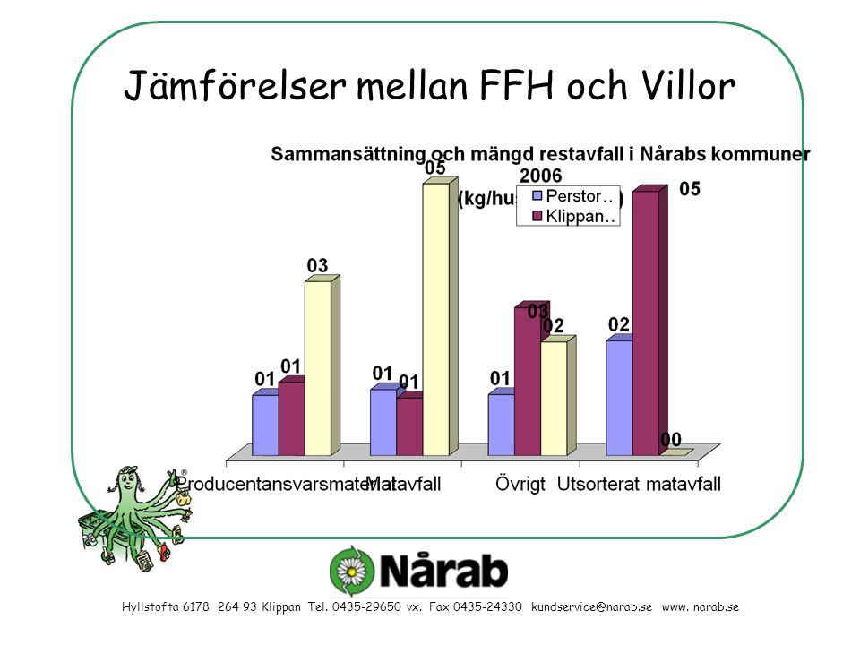 Jämförelser mellan FFH och Villor