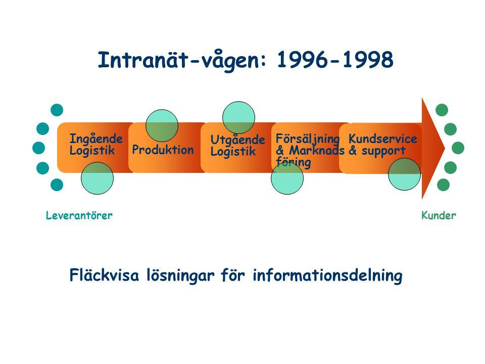 Intranät-vågen: 1996-1998 Fläckvisa lösningar för informationsdelning