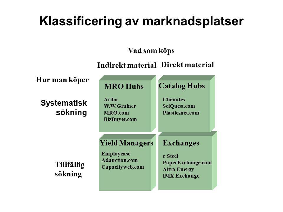 Klassificering av marknadsplatser