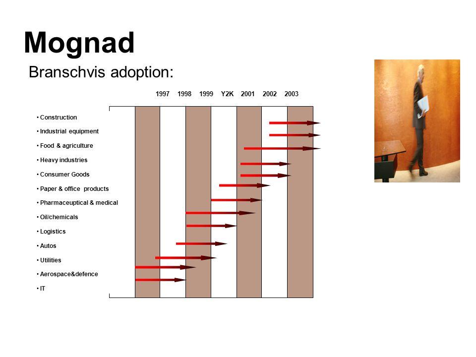 Mognad Branschvis adoption: Teknik