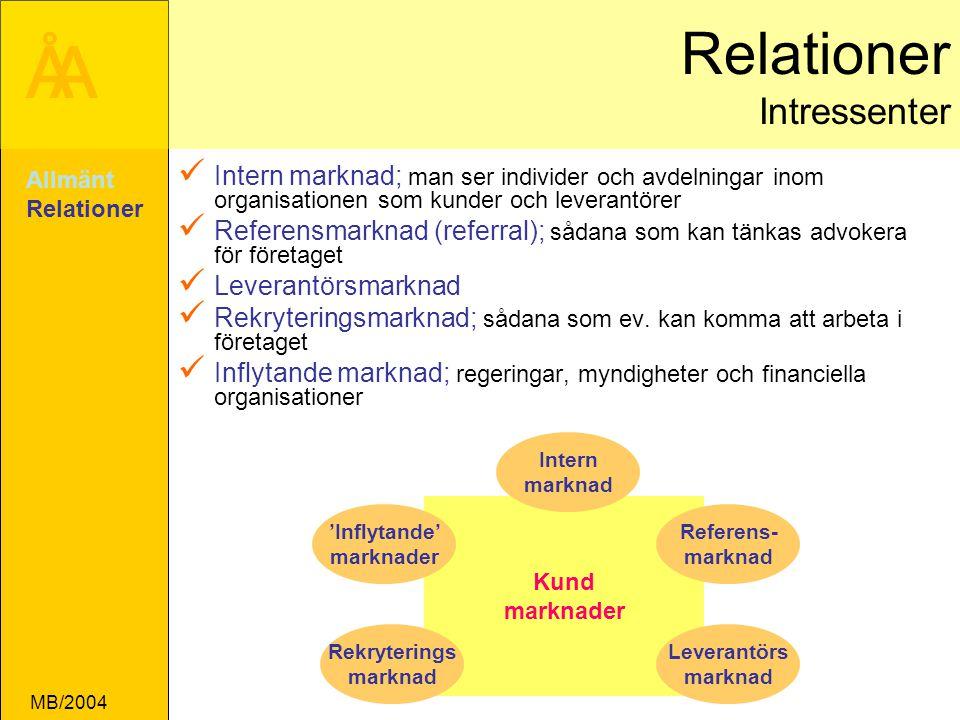 Relationer Intressenter
