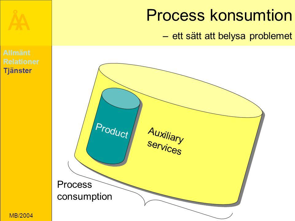 Process konsumtion – ett sätt att belysa problemet