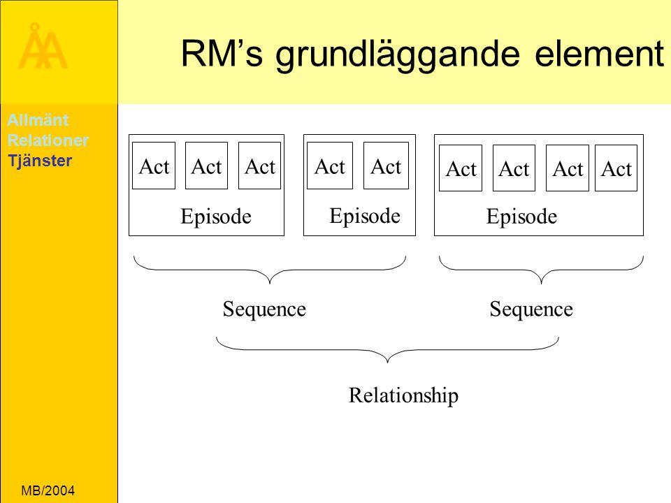 RM's grundläggande element