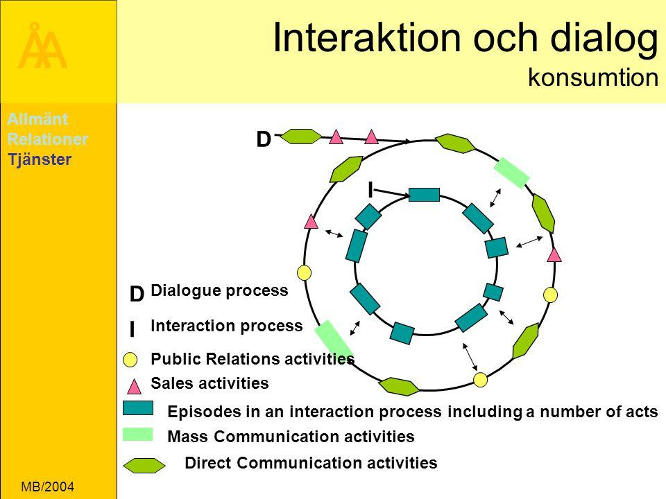 Interaktion och dialog konsumtion