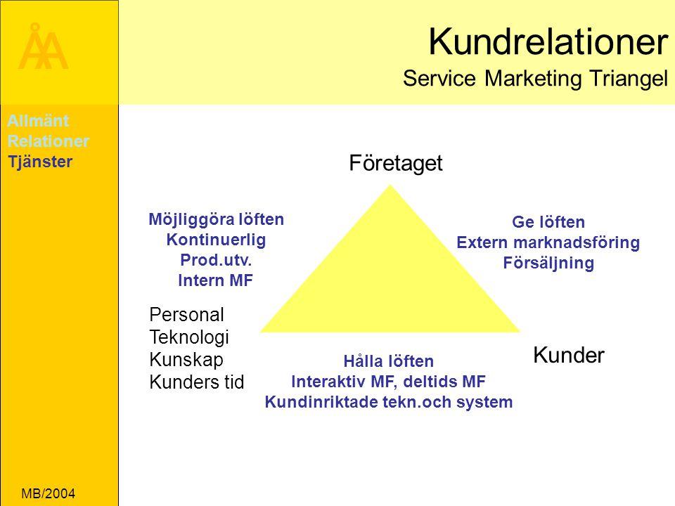 Kundrelationer Service Marketing Triangel