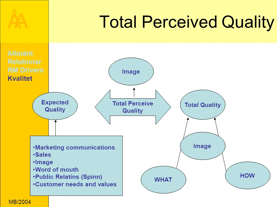 Total Perceived Quality