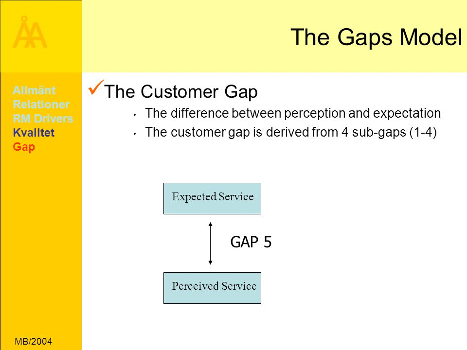 The Gaps Model The Customer Gap GAP 5