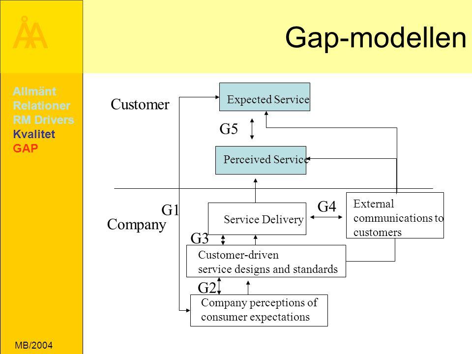 Gap-modellen Customer G5 G4 G1 Company G3 G2 Allmänt Relationer