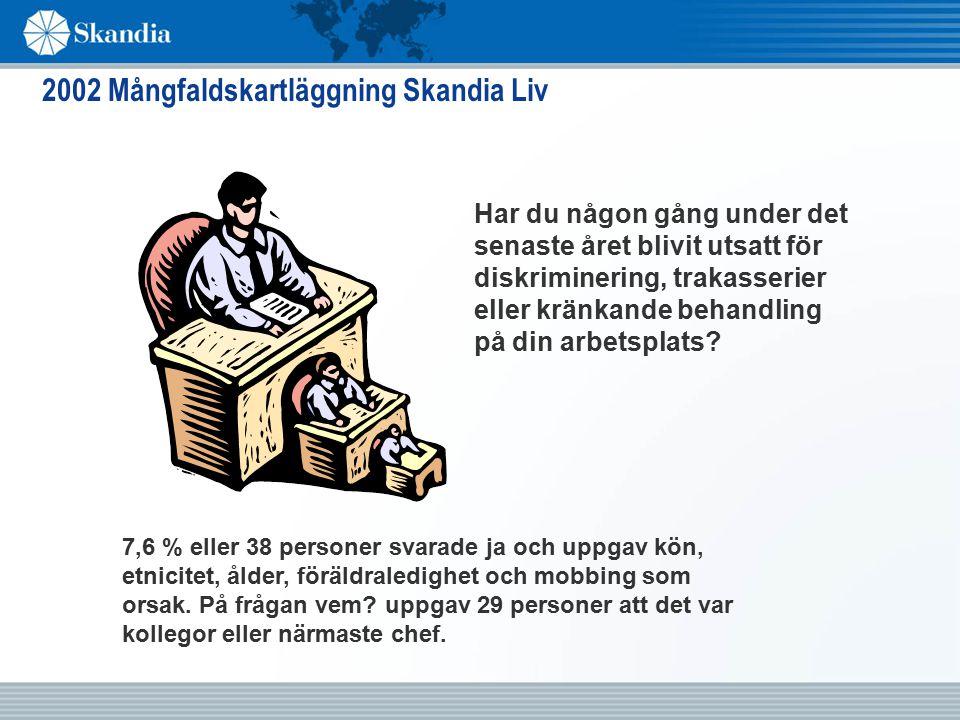 2002 Mångfaldskartläggning Skandia Liv