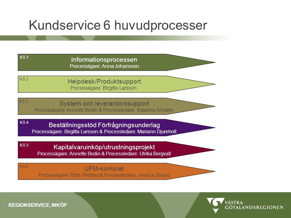 Kundservice 6 huvudprocesser